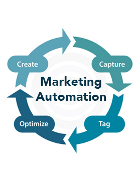marketing-automation-worklfow-demo